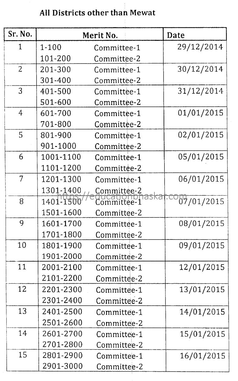 JBT PRT Teacher verification List Schedule All Districts other than Mewat