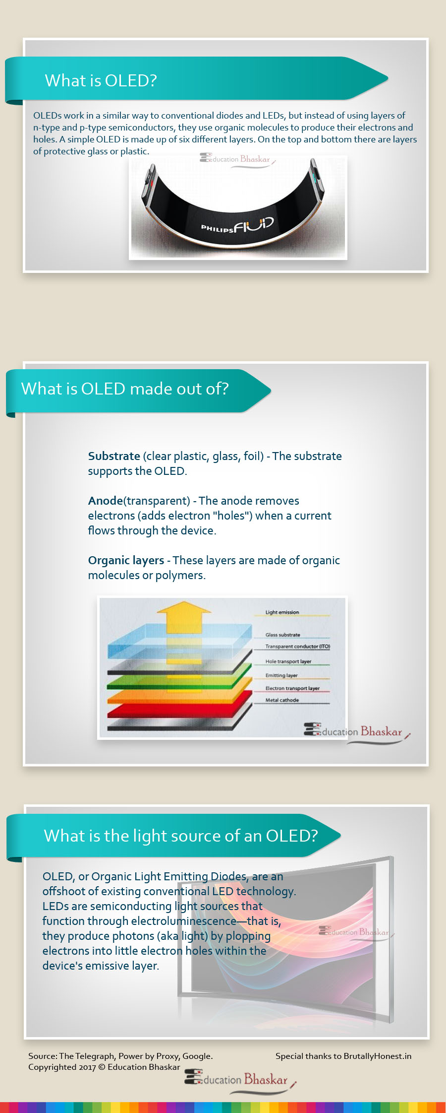 OLED Display Technology Infographic by Education Bhaskar