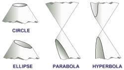 parabola, hyperbola, circle, ellipse differences
