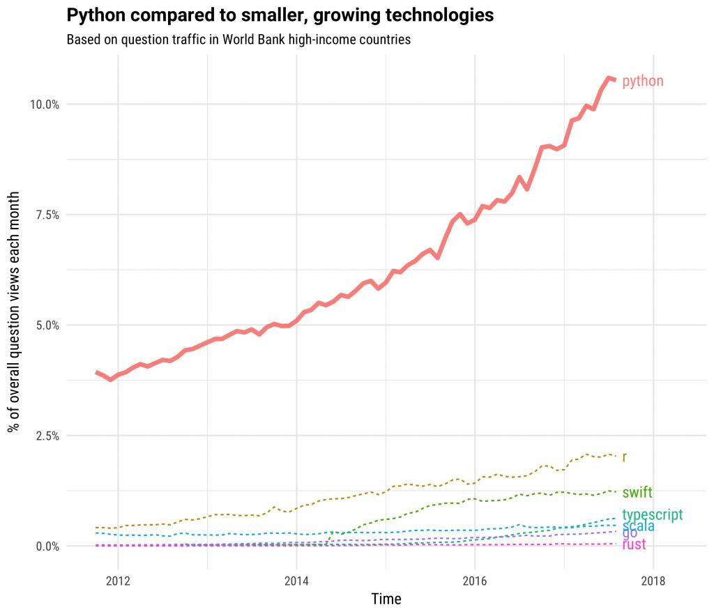 Python Language Popularity graph