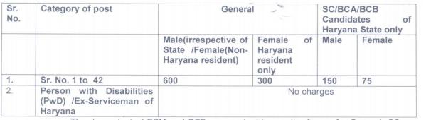ccs hau hisar group c recruitment fee