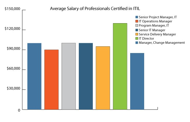 Average Salary of Professionals Certified in ITIL