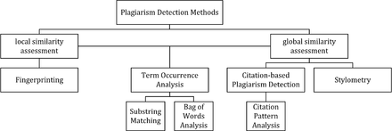 Uses of Plagiarism Comparison Tool in Academic Writing Plagiarism detection methods chart